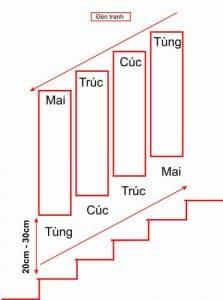 Cách treo bộ tranh tứ quý ở bậc cầu thang